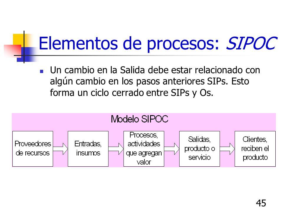 44 Funciones vs proceso