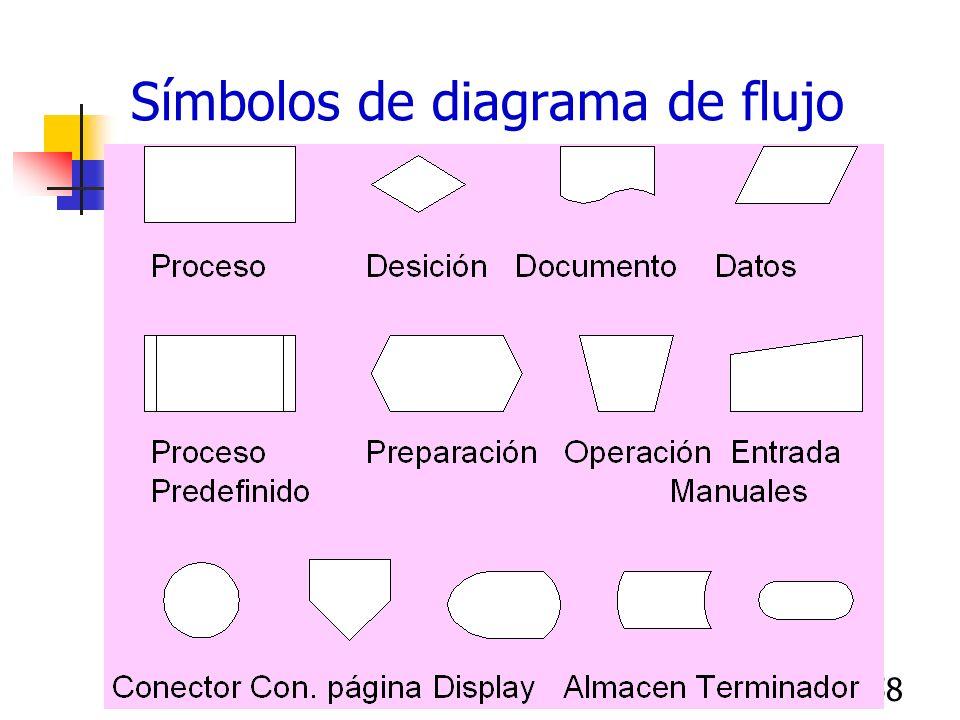 57 Diagrama de flujo del proceso Diagramas de flujo o mapas de proceso Permiten comprender la operación del proceso Normalmente representan el punto d