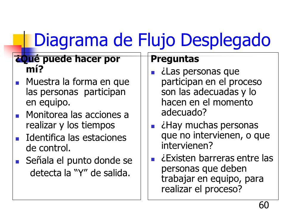 59 Símbolos para Diagramas de Flujo Iniciar/Detener Transmisión Operaciones (Valor agregado) Decisión Inspección /Medición Transportación Almacenar En