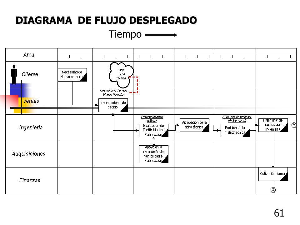 60 Diagrama de Flujo Desplegado ¿Qué puede hacer por mí? Muestra la forma en que las personas participan en equipo. Monitorea las acciones a realizar