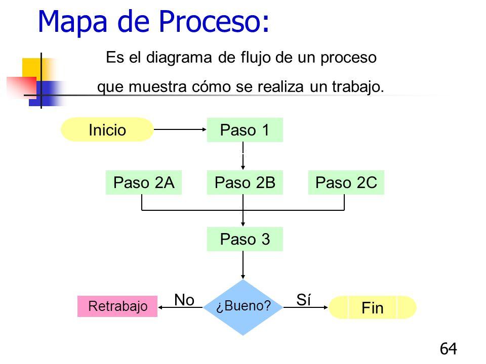 63 Diagrama de Flujo de Proceso Detallado ¿Cómo lo preparo? Use cada símbolo para representar únicamente una acción o decisión. Dibuje el primer símbo