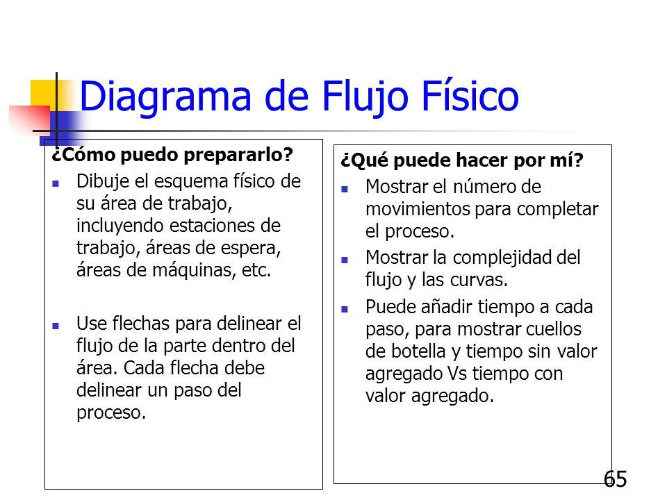 64 Mapa de Proceso: Inicio Fin Paso 2APaso 2BPaso 2C Paso 1 Paso 3 ¿Bueno? Retrabajo SíNo Es el diagrama de flujo de un proceso que muestra cómo se re