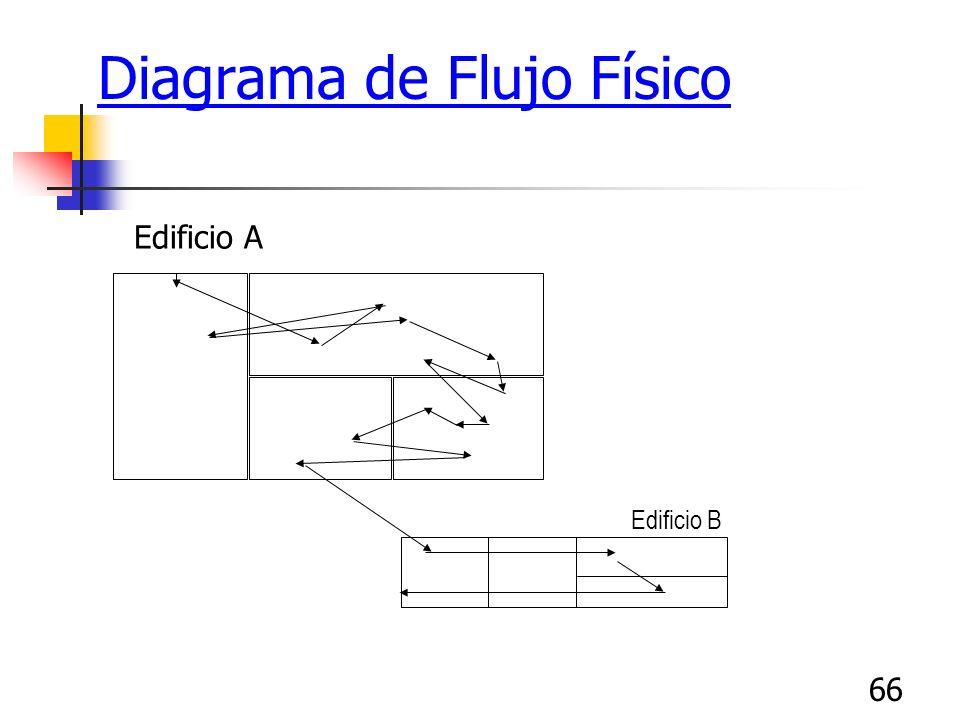 65 Diagrama de Flujo Físico ¿Cómo puedo prepararlo? Dibuje el esquema físico de su área de trabajo, incluyendo estaciones de trabajo, áreas de espera,