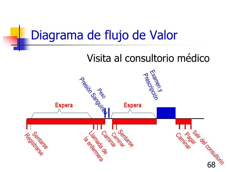 67 Diagrama de Flujo de Tiempo sin Valor ¿Cómo lo preparo? Dibujar una línea horizontal para representar el tiempo total que se ocupa en el proceso Re