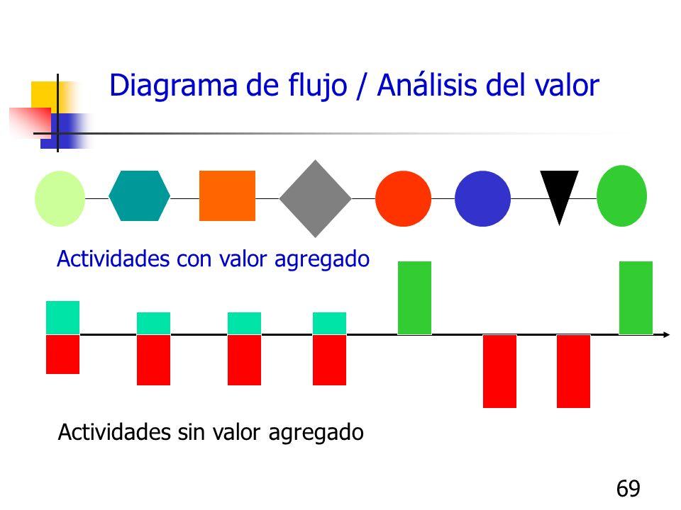 68 Diagrama de flujo de Valor Visita al consultorio médico Espera Registrarse Sentarse Llamada de la enfermera Camina r Presión Sanguínea Peso Caminar