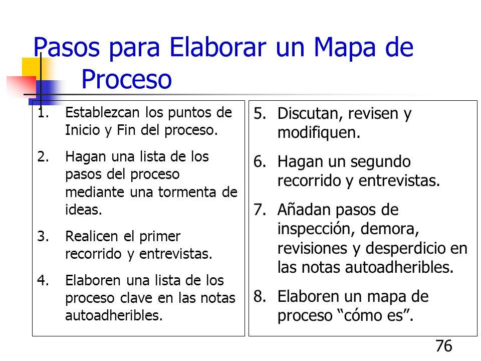 75 Permitir que la Gente vea el Mapa del Proceso De ser posible, la gente que trabaja en el proceso debe poder ver una copia grande a escala del mapa