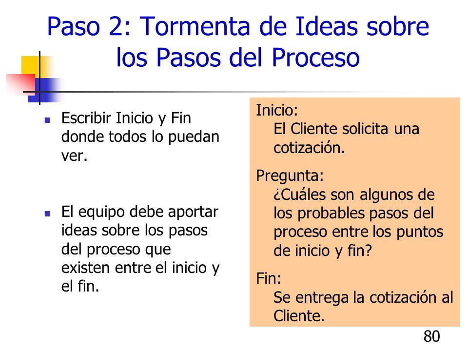 79 Puntos de Inicio y Fin Declaración del Problema: El Cliente espera demasiado tiempo sus cotizaciones Proceso: Proceso de revisión de cotizaciones I