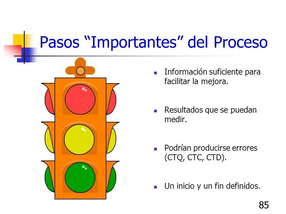 84 Paso 5:Comentar, Revisar, Modificar Comentar, revisar y modificar el mapa del proceso en las notas autoadheribles. Ponerse de acuerdo en los pasos
