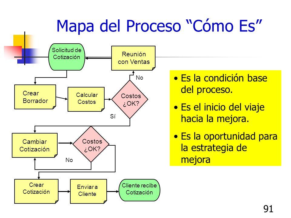 90 Cuándo Recolectar Datos Durante la elaboración del mapa de proceso…. Identificar los puntos para la recolección de datos, pero ¡no recopilar los da