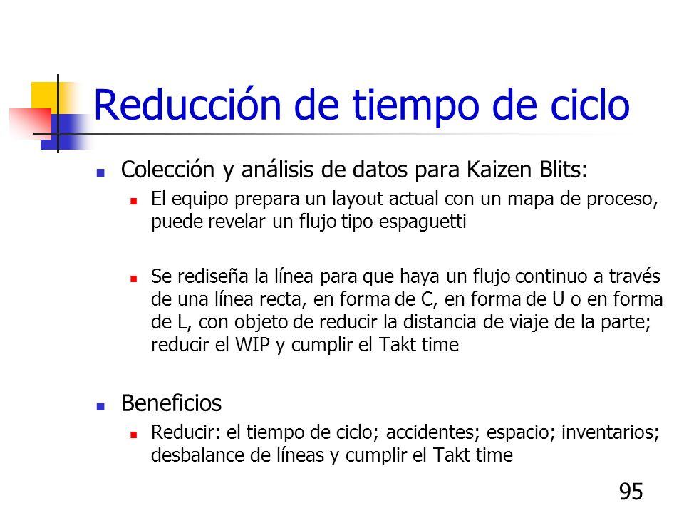 94 Reducción de tiempo de ciclo Colección y análisis de datos para Kaizen Blits: Muestreo del trabajo, balance de líneas, estudios de movimientos, det