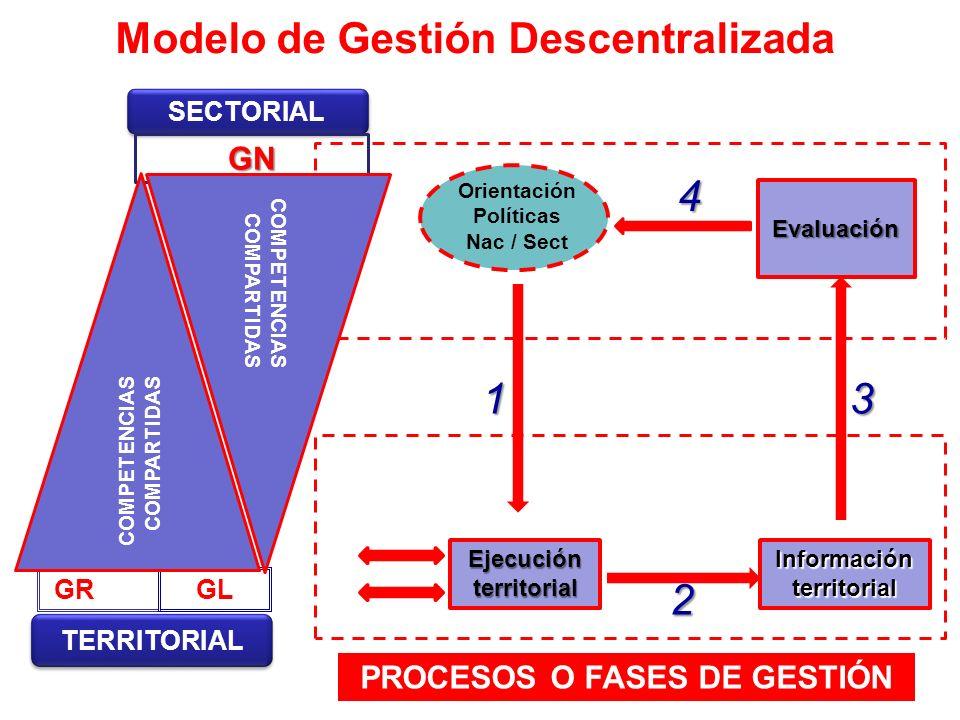 Modelo de Gestión Descentralizada TERRITORIAL GRGL SECTORIAL GN Ejecución territorial Información territorial Evaluación Orientación Políticas Nac / S