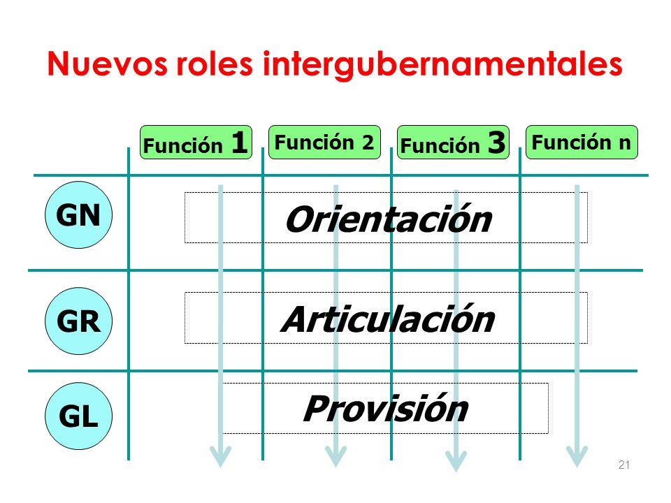 21 Nuevos roles intergubernamentales Función 1 GN GR GL Función 2 Función 3 Función n Orientación Articulación Provisión