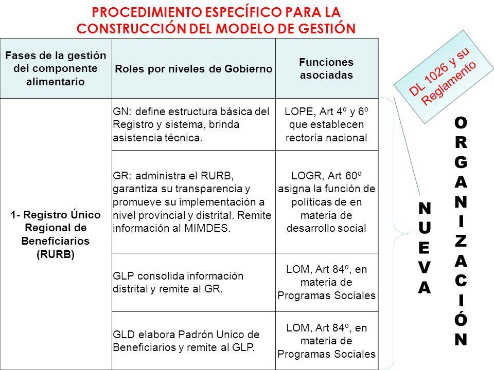 Fases de la gestión del componente alimentario Roles por niveles de Gobierno Funciones asociadas 1- Registro Único Regional de Beneficiarios (RURB) GN