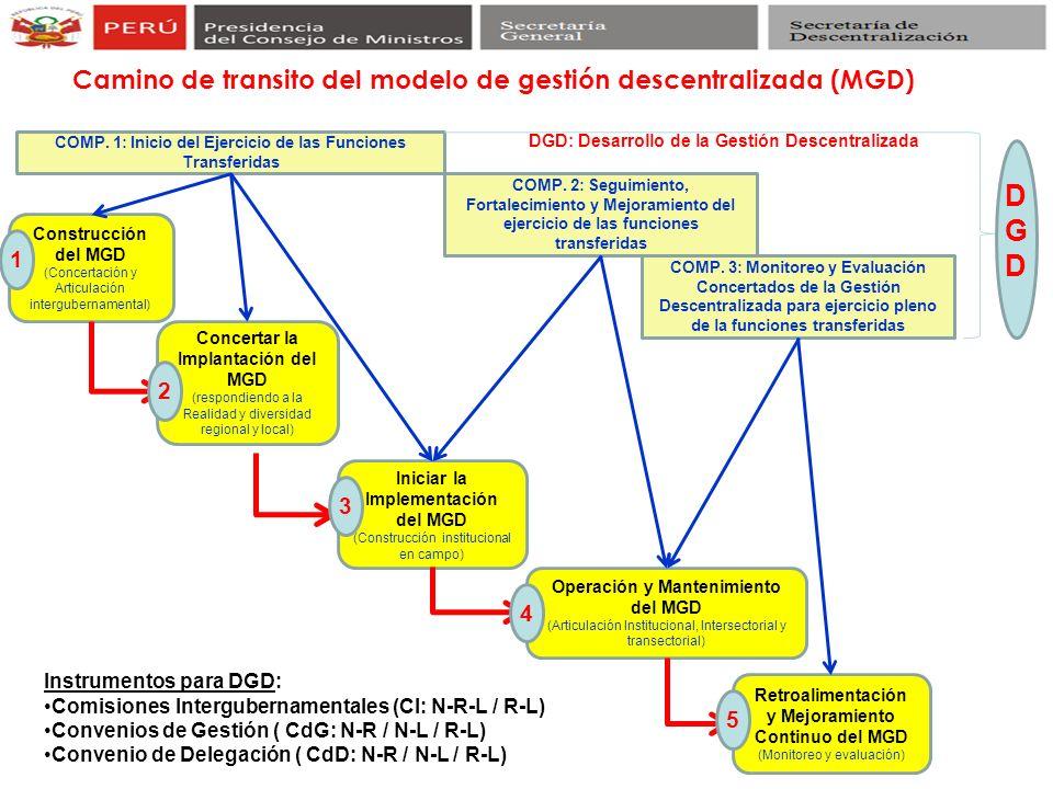 Construcción del MGD (Concertación y Articulación intergubernamental) Concertar la Implantación del MGD (respondiendo a la Realidad y diversidad regio
