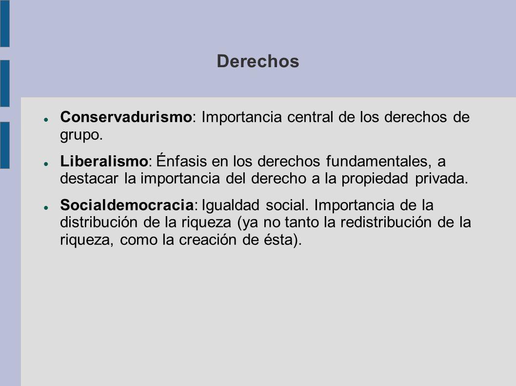 Derechos Conservadurismo: Importancia central de los derechos de grupo. Liberalismo: Énfasis en los derechos fundamentales, a destacar la importancia