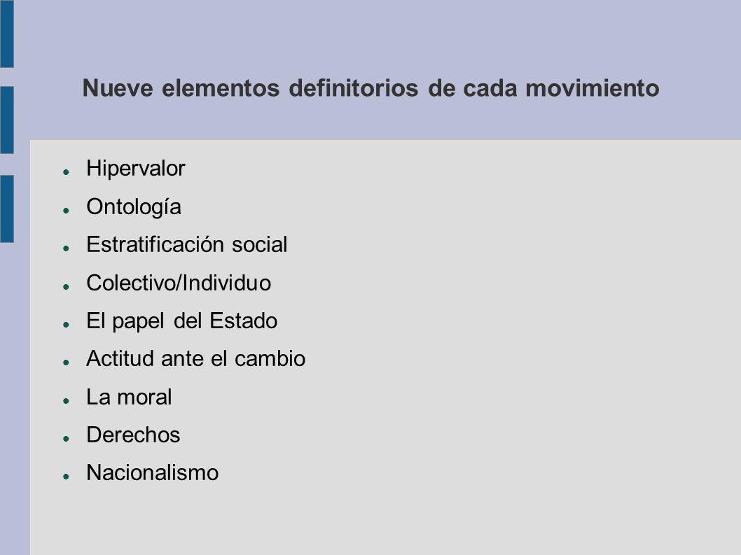 Nueve elementos definitorios de cada movimiento Hipervalor Ontología Estratificación social Colectivo/Individuo El papel del Estado Actitud ante el ca