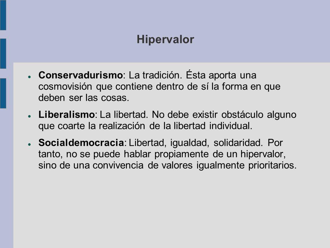 Hipervalor Conservadurismo: La tradición. Ésta aporta una cosmovisión que contiene dentro de sí la forma en que deben ser las cosas. Liberalismo: La l