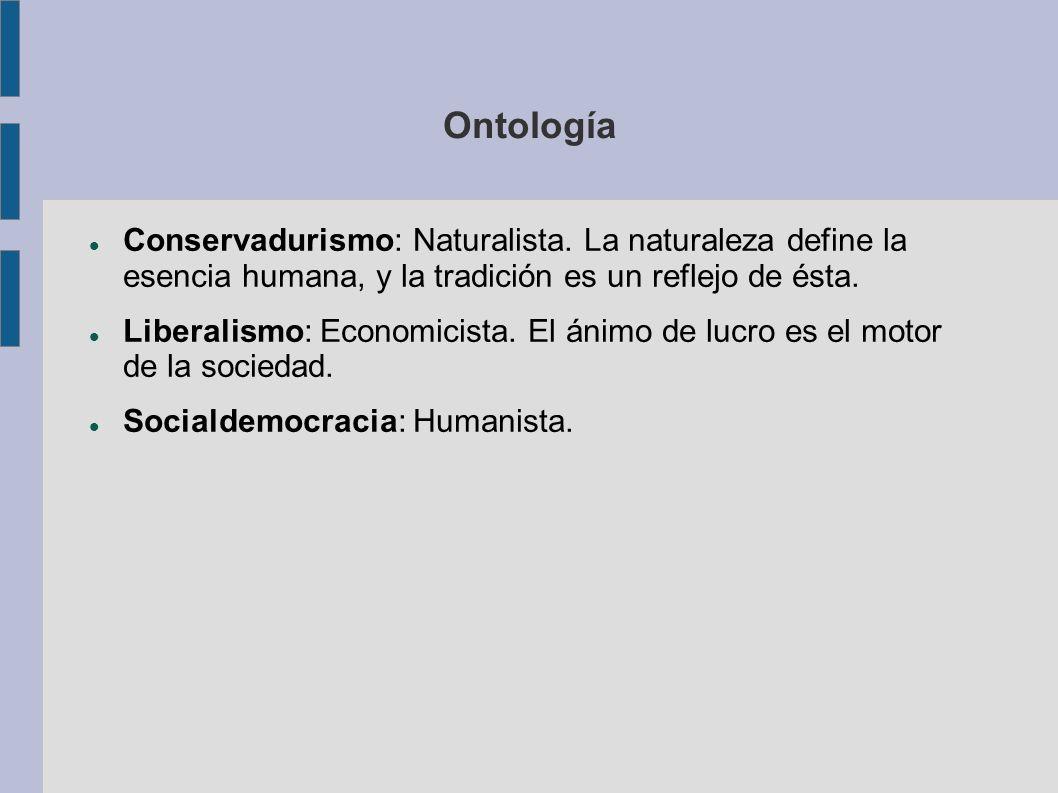 Ontología Conservadurismo: Naturalista. La naturaleza define la esencia humana, y la tradición es un reflejo de ésta. Liberalismo: Economicista. El án