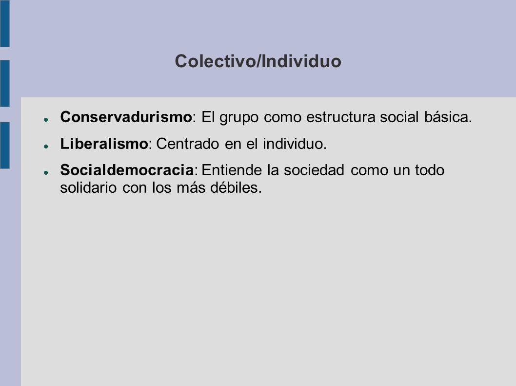 Colectivo/Individuo Conservadurismo: El grupo como estructura social básica. Liberalismo: Centrado en el individuo. Socialdemocracia: Entiende la soci