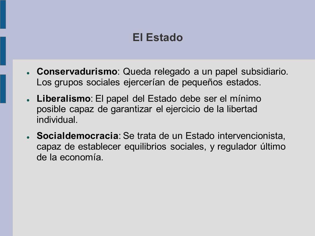 El Estado Conservadurismo: Queda relegado a un papel subsidiario. Los grupos sociales ejercerían de pequeños estados. Liberalismo: El papel del Estado
