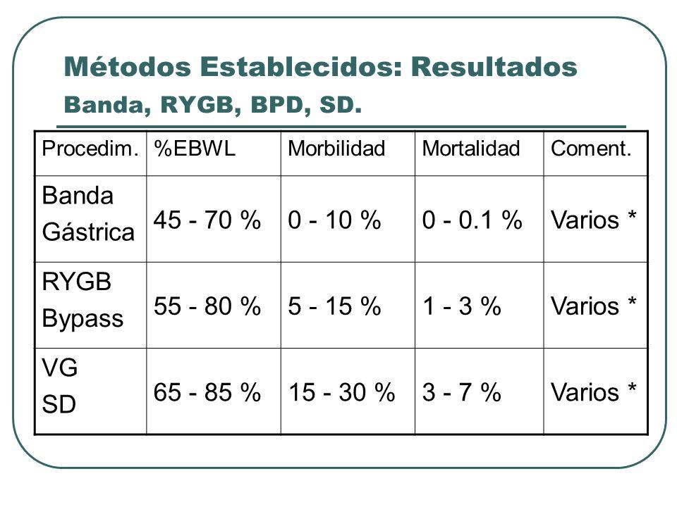 Métodos Establecidos: Resultados Banda, RYGB, BPD, SD. Procedim.%EBWLMorbilidadMortalidadComent. Banda Gástrica 45 - 70 %0 - 10 %0 - 0.1 %Varios * RYG