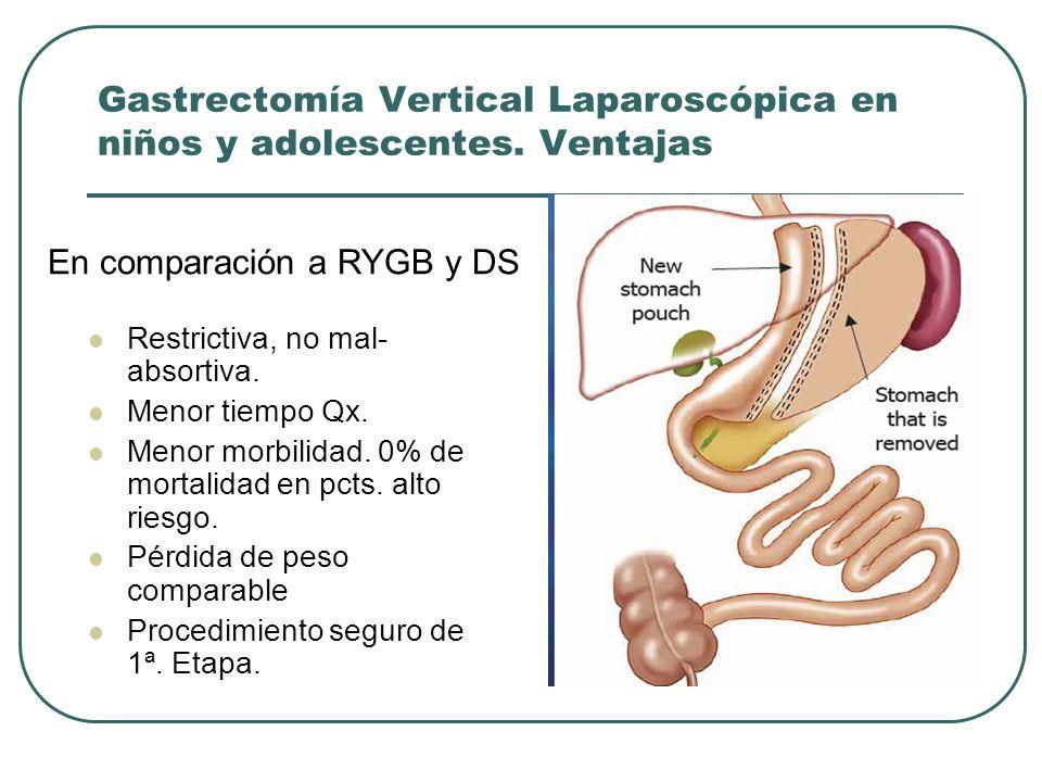 Gastrectomía Vertical Laparoscópica en niños y adolescentes. Ventajas Restrictiva, no mal- absortiva. Menor tiempo Qx. Menor morbilidad. 0% de mortali