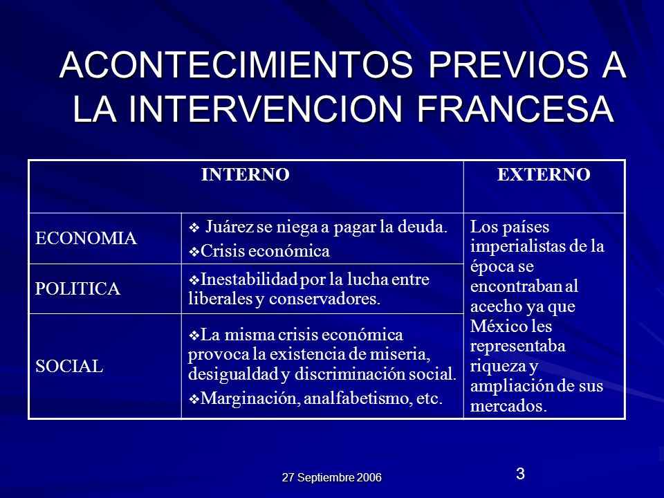 27 Septiembre 2006 3 ACONTECIMIENTOS PREVIOS A LA INTERVENCION FRANCESA INTERNOEXTERNO ECONOMIA Juárez se niega a pagar la deuda. Crisis económica Los
