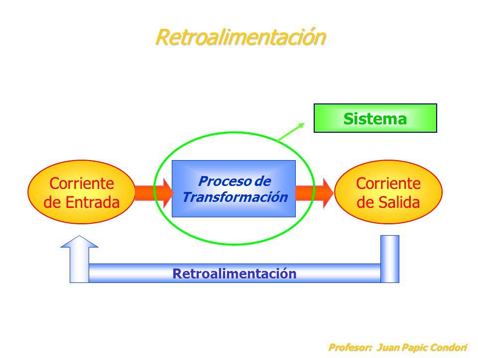 Retroalimentación Profesor: Juan Papic Condori Corriente de Entrada Corriente de Salida Proceso de Transformación Retroalimentación Sistema