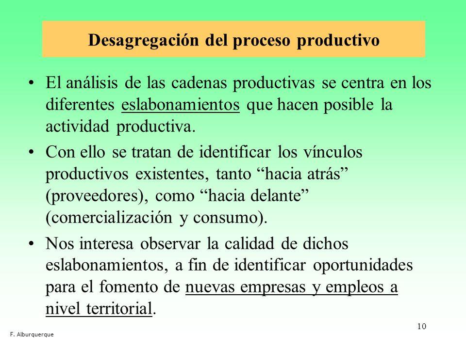 10 Desagregación del proceso productivo El análisis de las cadenas productivas se centra en los diferentes eslabonamientos que hacen posible la activi