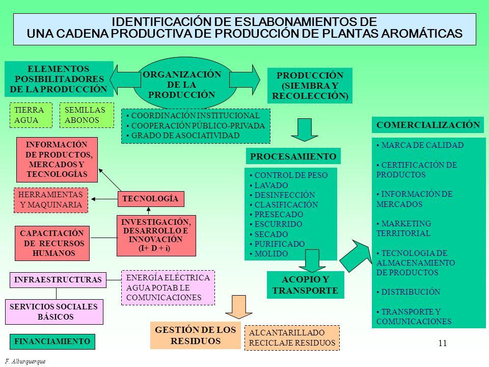 11 IDENTIFICACIÓN DE ESLABONAMIENTOS DE UNA CADENA PRODUCTIVA DE PRODUCCIÓN DE PLANTAS AROMÁTICAS MARCA DE CALIDAD CERTIFICACIÓN DE PRODUCTOS INFORMAC