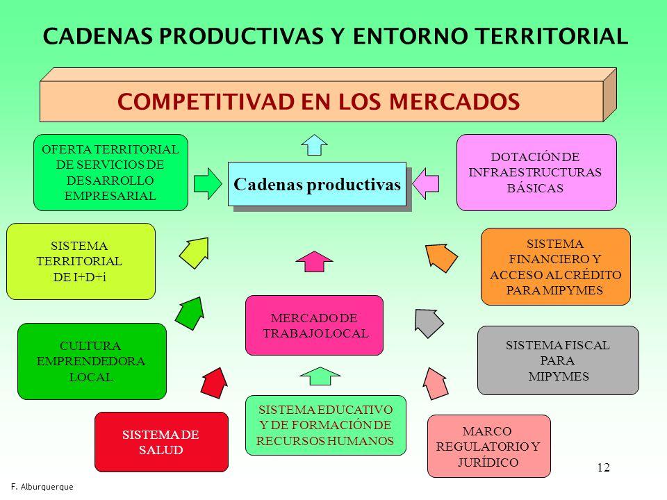 12 CADENAS PRODUCTIVAS Y ENTORNO TERRITORIAL COMPETITIVAD EN LOS MERCADOS Cadenas productivas MERCADO DE TRABAJO LOCAL SISTEMA EDUCATIVO Y DE FORMACIÓ