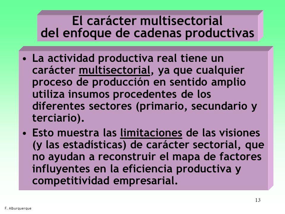 13 El carácter multisectorial del enfoque de cadenas productivas La actividad productiva real tiene un carácter multisectorial, ya que cualquier proce