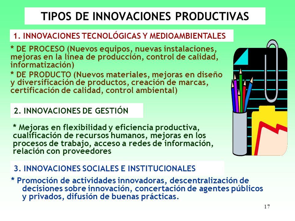 17 TIPOS DE INNOVACIONES PRODUCTIVAS * Promoción de actividades innovadoras, descentralización de decisiones sobre innovación, concertación de agentes