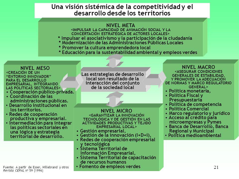 21 Una visión sistémica de la competitividad y el desarrollo desde los territorios Las estrategias de desarrollo local son resultado de la interacción