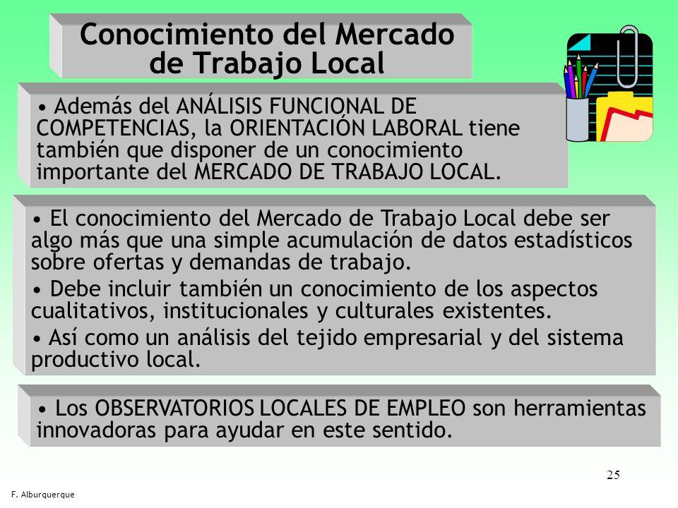 25 Conocimiento del Mercado de Trabajo Local F. Alburquerque Además del ANÁLISIS FUNCIONAL DE COMPETENCIAS, la ORIENTACIÓN LABORAL tiene también que d