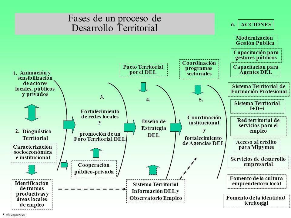 32 Fases de un proceso de Desarrollo Territorial 1. Animación y sensibilización de actores locales, públicos y privados ACCIONES 6. Servicios de desar
