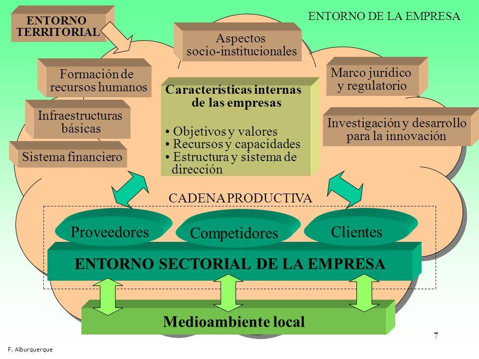 7 Características internas de las empresas Objetivos y valores Recursos y capacidades Estructura y sistema de dirección ENTORNO SECTORIAL DE LA EMPRES
