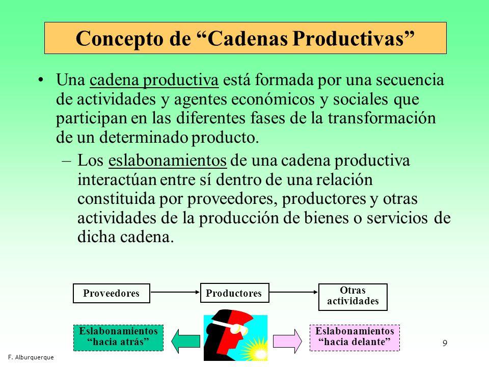 9 Concepto de Cadenas Productivas Una cadena productiva está formada por una secuencia de actividades y agentes económicos y sociales que participan e