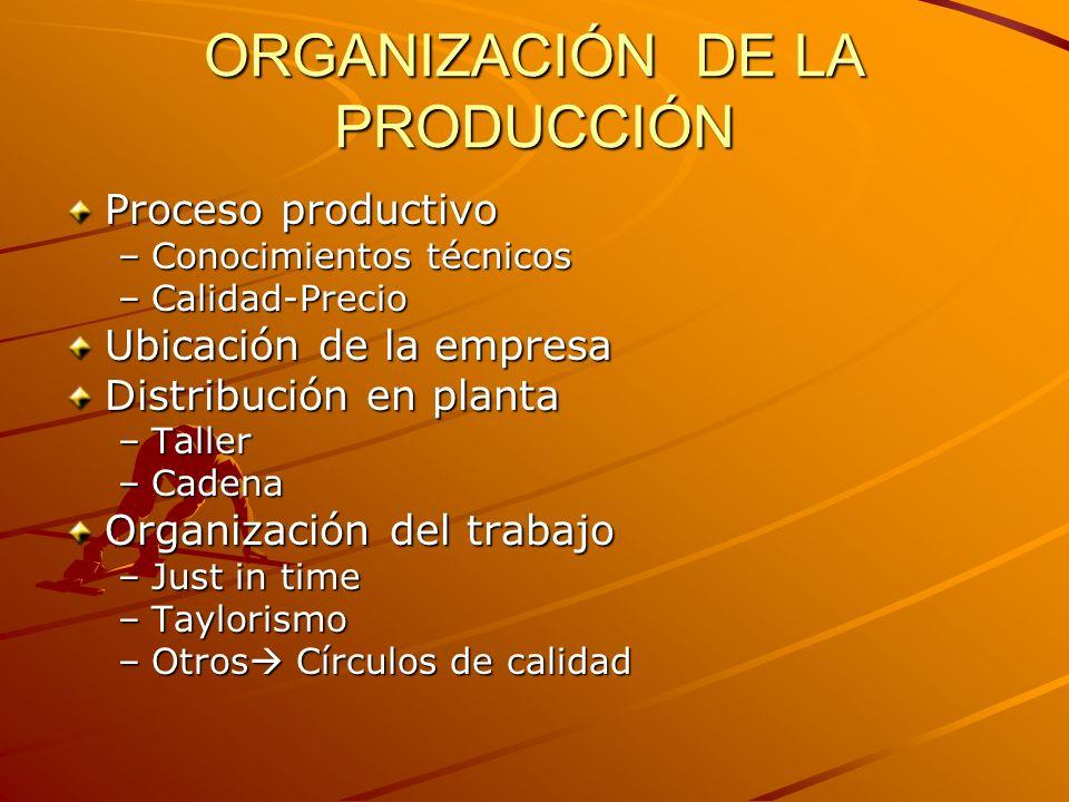 ORGANIZACIÓN DE LA PRODUCCIÓN Proceso productivo –Conocimientos técnicos –Calidad-Precio Ubicación de la empresa Distribución en planta –Taller –Caden