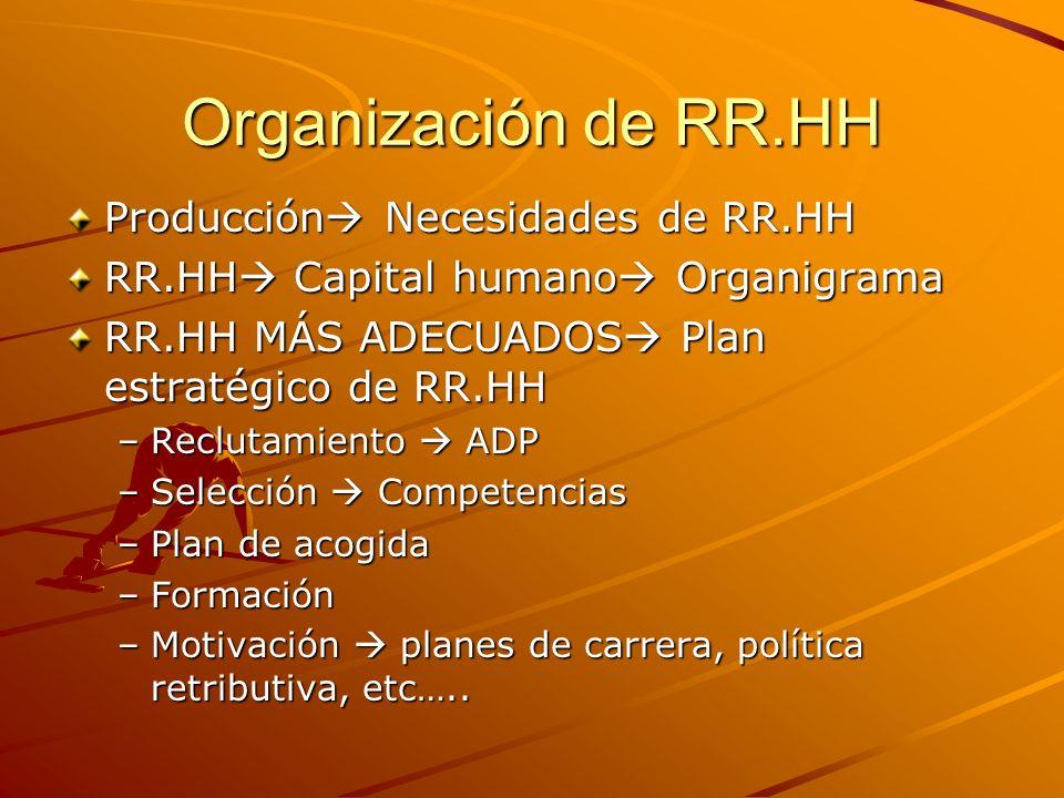 Organización de RR.HH Producción Necesidades de RR.HH RR.HH Capital humano Organigrama RR.HH MÁS ADECUADOS Plan estratégico de RR.HH –Reclutamiento AD
