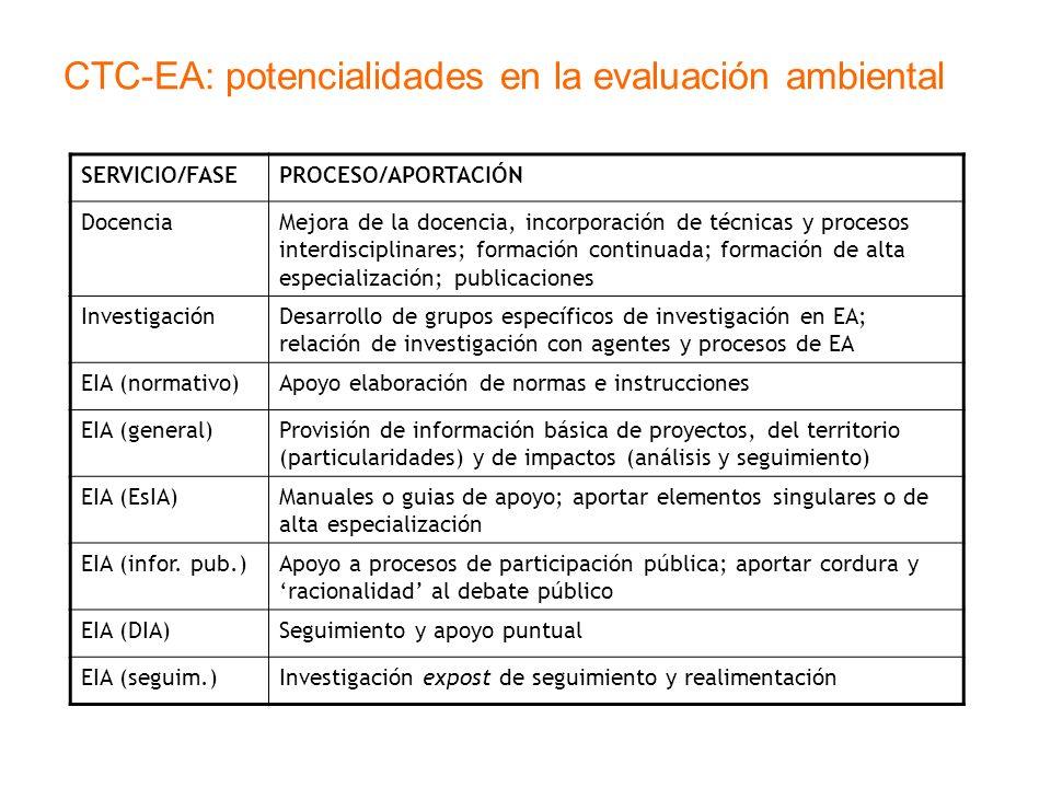 CTC-EA: potencialidades en la evaluación ambiental SERVICIO/FASEPROCESO/APORTACIÓN DocenciaMejora de la docencia, incorporación de técnicas y procesos