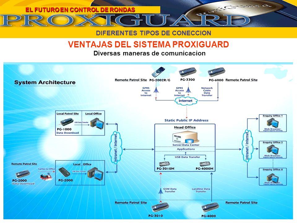 VENTAJAS DEL SISTEMA PROXIGUARD Diversas maneras de comunicacion DIFERENTES TIPOS DE CONECCION EL FUTURO EN CONTROL DE RONDAS