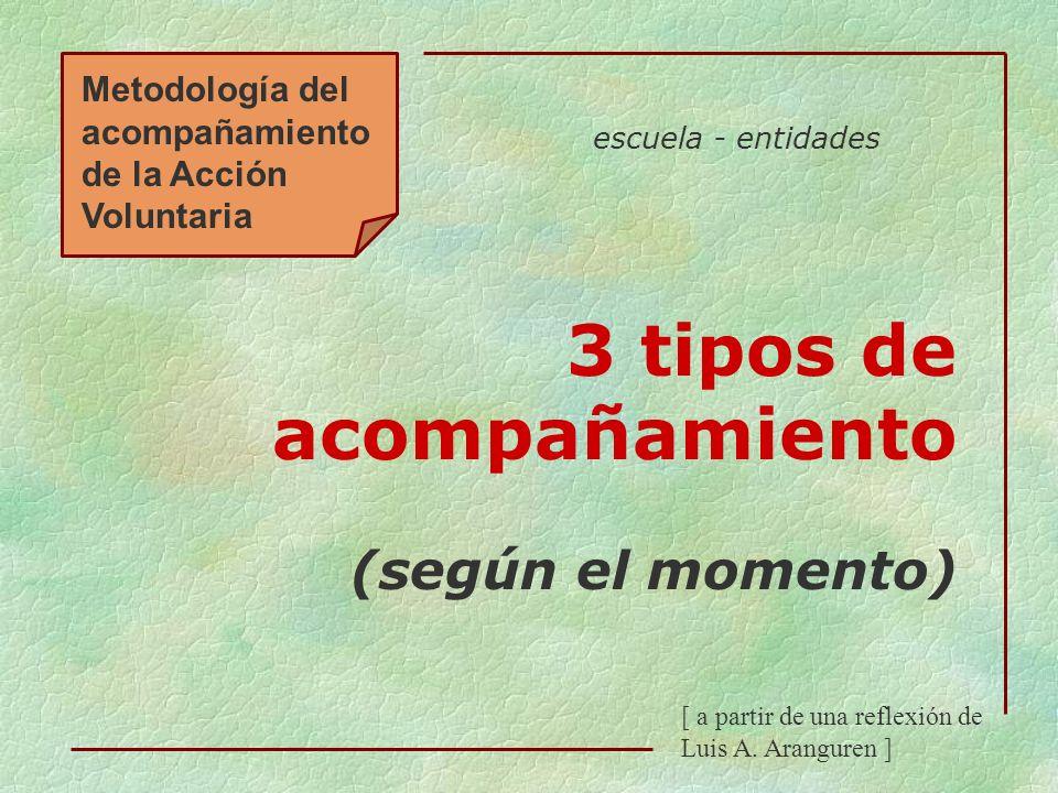 Metodología del acompañamiento de la Acción Voluntaria 3 tipos de acompañamiento (según el momento) [ a partir de una reflexión de Luis A. Aranguren ]