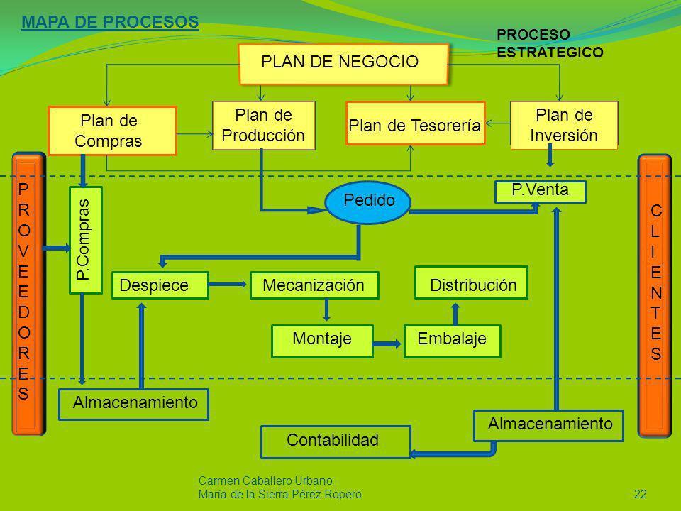 MAPA DE PROCESOS Carmen Caballero Urbano María de la Sierra Pérez Ropero22 PLAN DE NEGOCIO PROVEEDORESPROVEEDORES CLIENTESCLIENTES Plan de Compras Pla