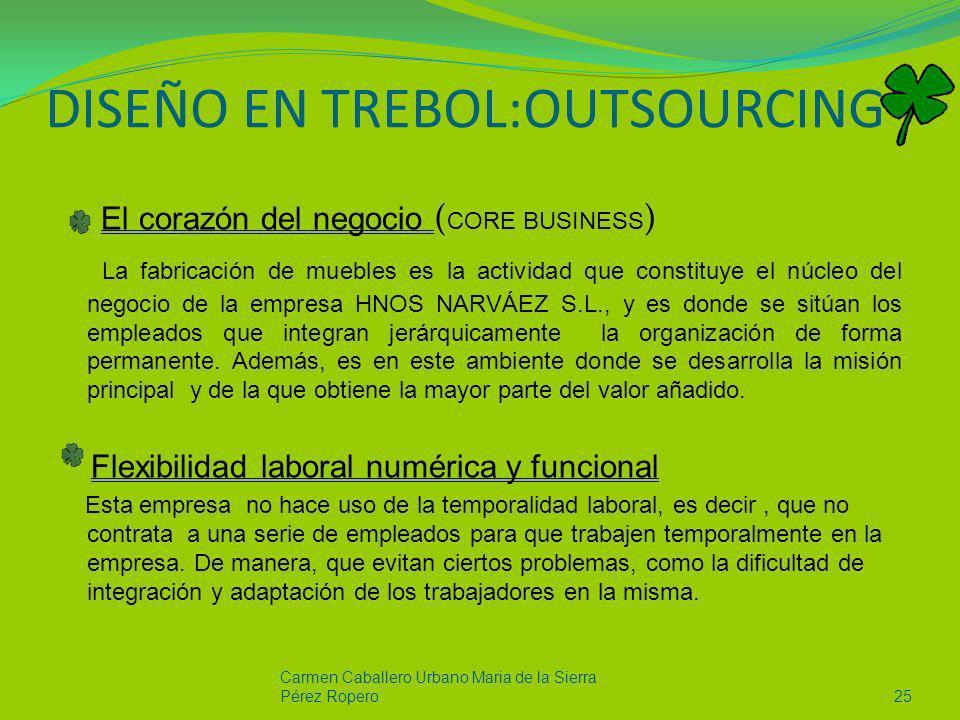 DISEÑO EN TREBOL:OUTSOURCING El corazón del negocio ( CORE BUSINESS ) La fabricación de muebles es la actividad que constituye el núcleo del negocio d