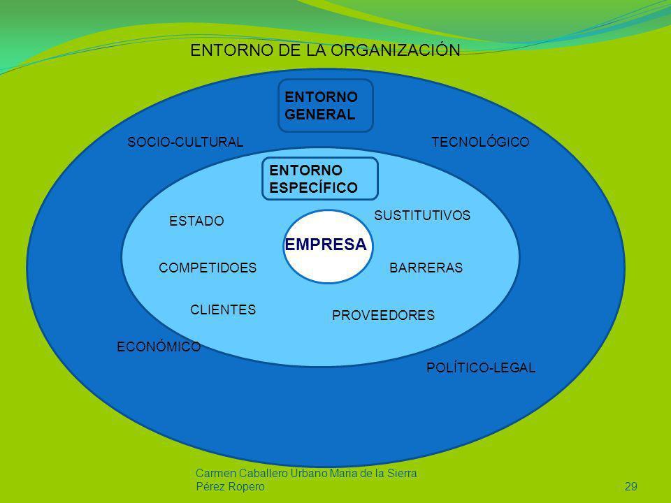Carmen Caballero Urbano Maria de la Sierra Pérez Ropero29 ENTORNO DE LA ORGANIZACIÓN SOCIO-CULTURAL ECONÓMICO TECNOLÓGICO POLÍTICO-LEGAL CLIENTES PROV