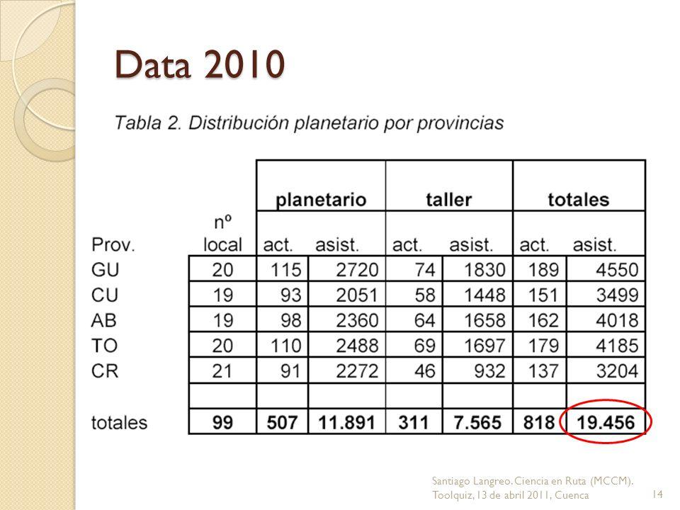 Data 2010 Santiago Langreo. Ciencia en Ruta (MCCM). Toolquiz, 13 de abril 2011, Cuenca14