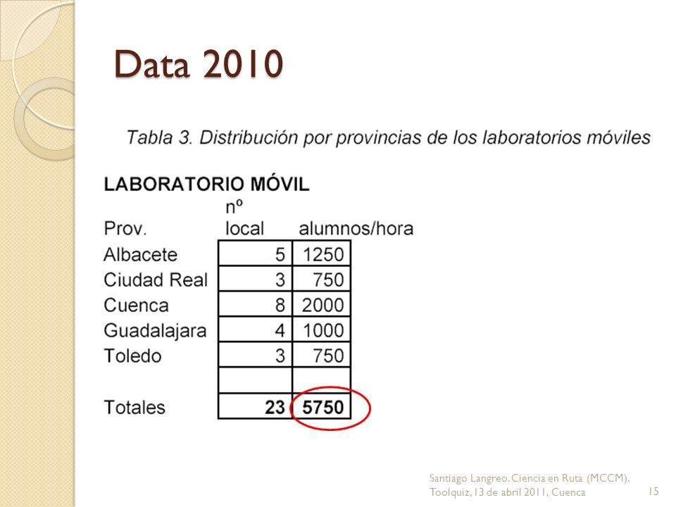 Data 2010 Santiago Langreo. Ciencia en Ruta (MCCM). Toolquiz, 13 de abril 2011, Cuenca15