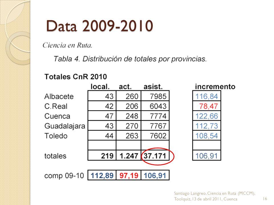 Data 2009-2010 Santiago Langreo. Ciencia en Ruta (MCCM). Toolquiz, 13 de abril 2011, Cuenca16