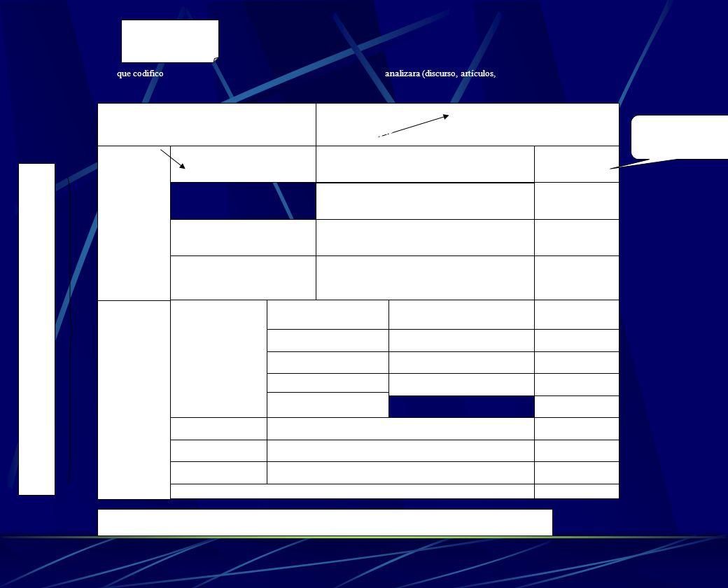 CODIFICADOR: I Fecha: Material a analizar: Capitulo de la Serie ________________ II 0 0 0 1 TOTAL Suma de frecuencias en cada categoría y subcategoría